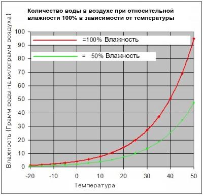 Зависимость относительной влажности от температуры