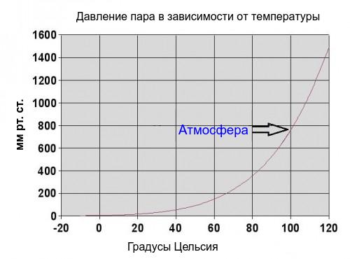 Давление пара в зависимости от температуры, график