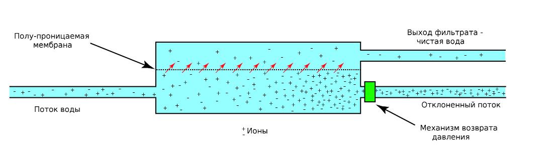 Мембрана полупроницаемая