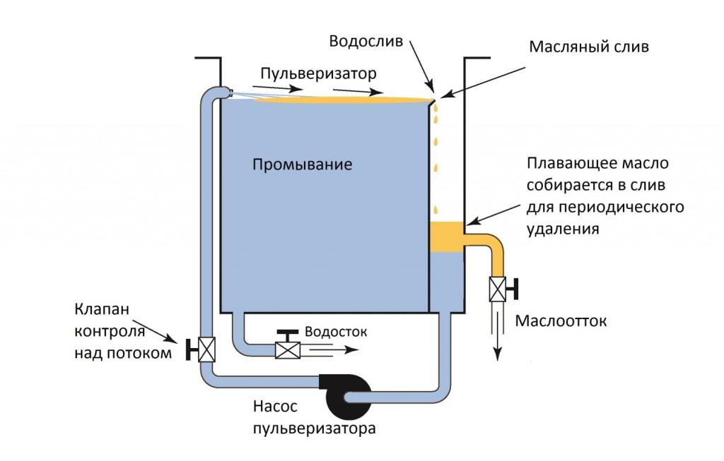 Пульверизатор увеличивает эффективность удаления масла
