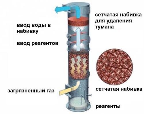 Очистка скрубберами в Махачкала шлюзовый питатель в Владимир